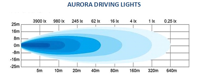 Aurora Driving Lights